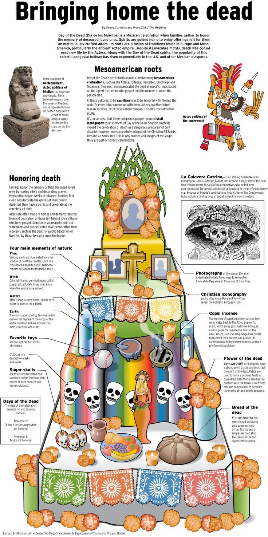 Dia De Los Muertos Food Ideas
